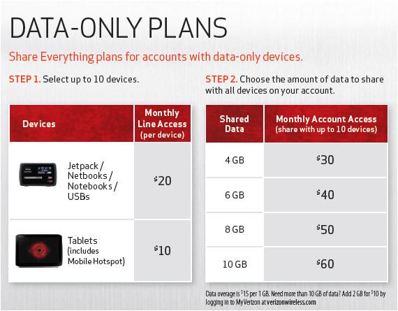 verizon wireless adds shared data plans