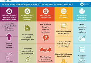 2017 Home Owner Affordability and Stability Plan Bcrea S Plan to Improve Housing Affordability