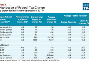 2017 Home Owner Affordability and Stability Plan Gop Tax Plan Takes Mortgage Interest Deduction Unfairness