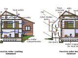 Active solar House Plans Passive solar Energy Lad Oma Green Alternative Energy