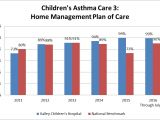 Asthma Home Management Plan Of Care Home Management Plan Of Care asthma Home Design and Style