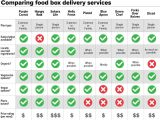 Compare Home Delivery Meal Plan 9 Meal Delivery Services which One is Right for You
