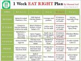 Compare Home Delivery Meal Plan Best Home Delivery Diet Plans Elegant 7 Best T Chart by