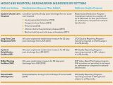 Discharge Planning From Hospital to Home Nhs Discharge Planning Hospital to Nursing Home Home Design