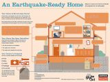 Earthquake Plan for Home Coastal Schools Will Be Mandated to Do Earthquake and
