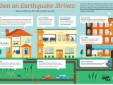 Earthquake Plan for Home when An Earthquake Strikes Voice Of the Valley