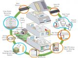 Eco Home Design Plans why Not Build Eco Friendly House asia Green Buildings