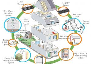 Eco Home Plans why Not Build Eco Friendly House asia Green Buildings