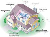 Energy Efficient Home Design Plans Tips for Building Energy Efficient Houses