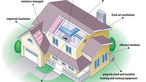 Energy Efficient Home Plans Tips for Building Energy Efficient Houses