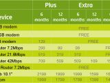 Etisalat Home Plan Etisalat Internet Plans Home House Design Plans