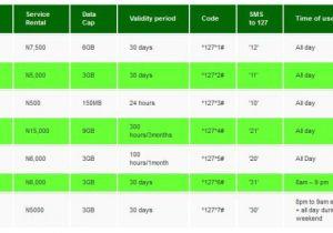 Etisalat Home Plan Mtn Etisalat Glo and Airtel Internet Bundle Subscription