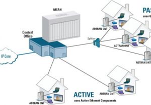 Fibre to the Home Plans Adtran Unlocks Fttx Network Architectures at Broadband