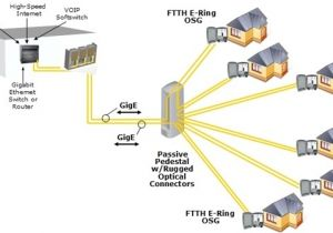 Fibre to the Home Plans Ftth Bringing You the Life Enhancing Benefits Fiber