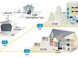 Fibre to the Home Plans Ftth solutions