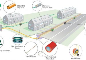 Fibre to the Home Plans Fttx Nt It Gmbh Perfect Network solutions