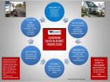 Home and Auto Security Plan Lovely Home and Auto Security Plan 3 Home and Auto Plan