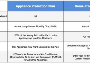 Home Appliance Service Plans Amazing Home Warranty Plans 3 First American Home