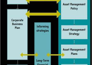 Home asset Management Plan asset Management Plan Definition Strategy Framework