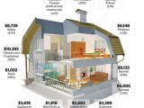 Home Building Plans with Cost Estimates House Building Calculator Estimate the Cost Of