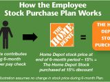 Home Depot Employee Stock Purchase Plan Computershare Home Depot Employee Stock Purchase Plan Computershare