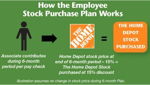 Home Depot Employee Stock Purchase Plan Home Depot Employee Stock Purchase Plan Computershare