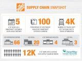 Home Depot Strategic Plan the Home Depot Home Depot S Clean Transportation Efforts