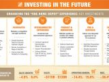 Home Depot Strategic Plan the Home Depot Infographic the Home Depot Announces