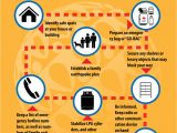 Home Disaster Plan Home Disaster Plan before An Earthquake Www Pixshark Com