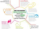In House Dental Membership Plans How Dental Membership Plans Can Save You More Money Than