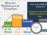 Methadone Detox at Home Plan Heroin withdrawal Last Carenician