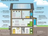 Net Zero Home Plans Cost to Build A Net Zero Energy Home In 2018 24h Site
