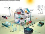 Off the Grid Sustainable Green Home Plans Off Grid La Casa Che Produce Acqua Gas Ed Energia Elettrica