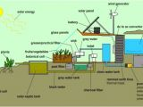 Off the Grid Sustainable Green Home Plans the Farm Of the Future Earthship Inspired Greenhouse by