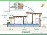Passive solar Home Floor Plans Passive solar Design House Plans Find Building Plans