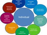 Person Centred Care Planning In Care Homes A Person Centred Integrated Care Approach Academic