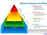 Person Centred Care Planning In Care Homes Person Centered Care Planing Youtube