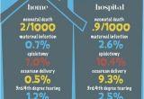 Planned Home Birth Statistics 38 Best Home Birth Images On Pinterest Home Births