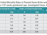 Planned Home Birth Statistics Homebirth 2011 Statistics and Scientific Papers the