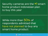 Planning to Buy A Home Smart Home Survey are Indonesian Planning to Buy Jakpat