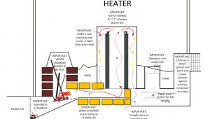 Rocket Stove Plans for Home Heating A Better Furnace A Look at Woodburners Rocket Mass