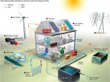 Self Sufficient Home Plans Self Sufficient Home Designs How Can You Go Off the Grid