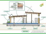 Solar Homes Plans Passive solar Design House Plans Find Building Plans