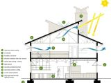 Sustainable Housing Plans How to Design An Energy Efficient Home Blueprints