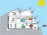 Underground Home Plan Underground Homes the Alternative Green Home