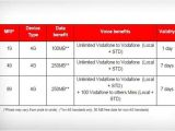 Vodafone Home Plans Vodafone Offers Rs 176 Plan Archives Digital India